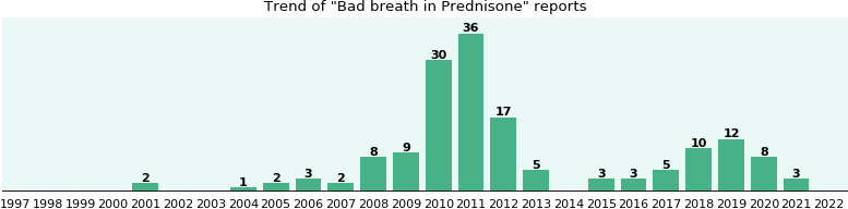 Could Prednisone cause Bad breath?