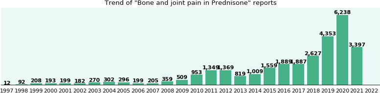 Could Prednisone cause Bone and joint pain?