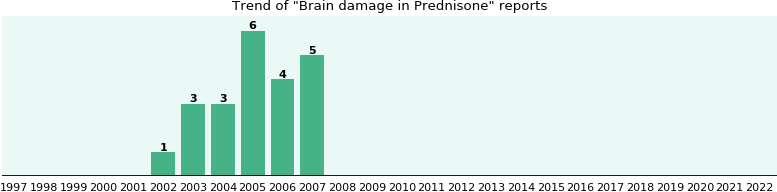 Could Prednisone cause Brain damage?