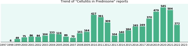 short term use of prednisone