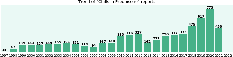 Could Prednisone cause Chills?