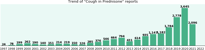 Could Prednisone cause Cough?