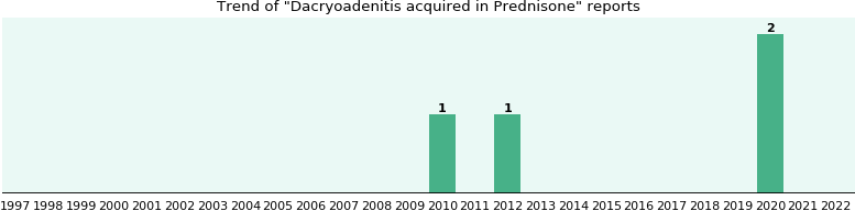 Could Prednisone cause Dacryoadenitis acquired?
