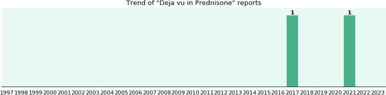 Discount brand name prednisone