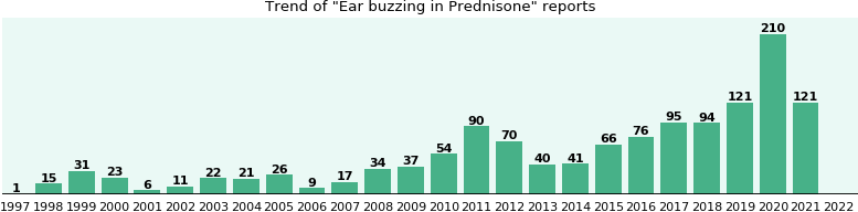 Could Prednisone cause Ear buzzing?
