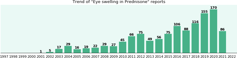 Could Prednisone cause Eye swelling?