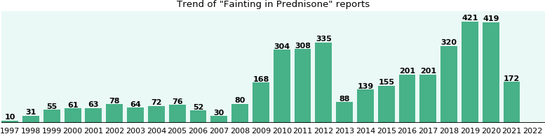 Could Prednisone cause Fainting?