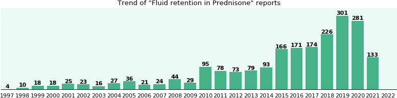Could Prednisone cause Fluid retention?