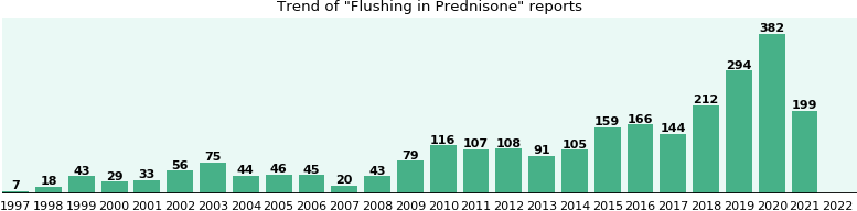 Could Prednisone cause Flushing?