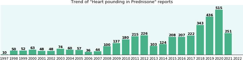 Could Prednisone cause Heart pounding?