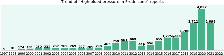 Could Prednisone cause High blood pressure?