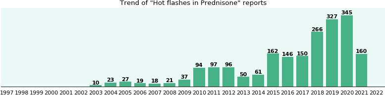 Could Prednisone cause Hot flashes?