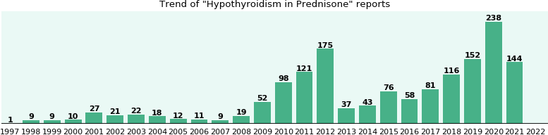 Could Prednisone cause Hypothyroidism?