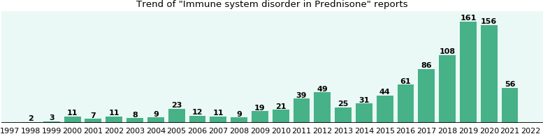 Could Prednisone cause Immune system disorder?