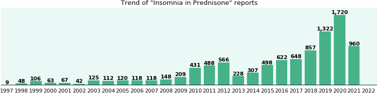Could Prednisone cause Insomnia?