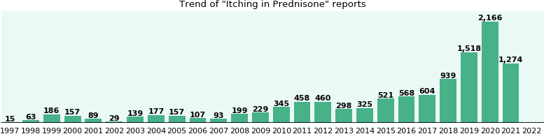 Could Prednisone cause Itching?