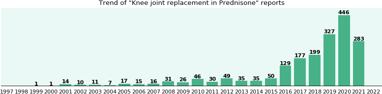 Could Prednisone cause Knee joint replacement?