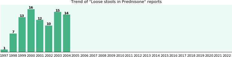 Could Prednisone cause Loose stools?