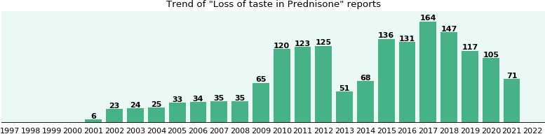 Could Prednisone cause Loss of taste?