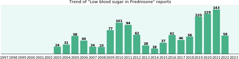 Prednisone price germany : Is ibuprofen legal in germany