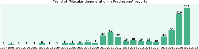 Could Prednisone cause Macular degeneration?