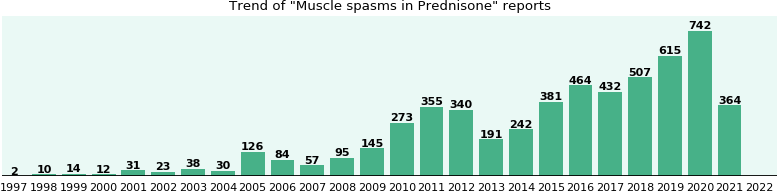 Could Prednisone cause Muscle spasms?