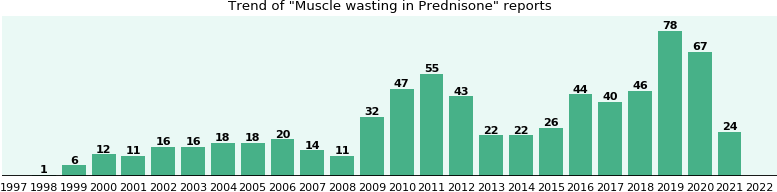 Could Prednisone cause Muscle wasting?