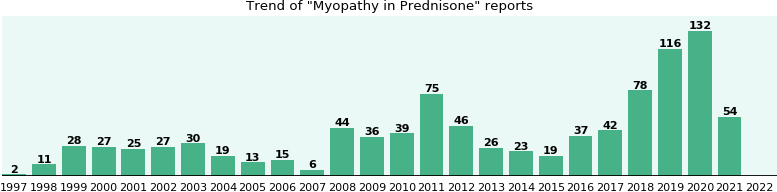 Could Prednisone cause Myopathy?