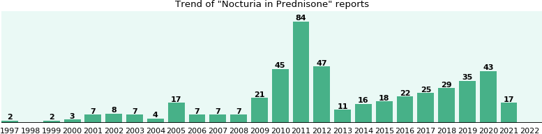 Could Prednisone cause Nocturia?
