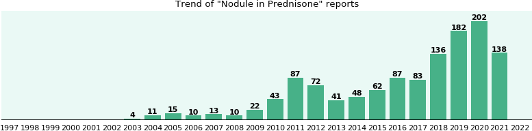 Could Prednisone cause Nodule?