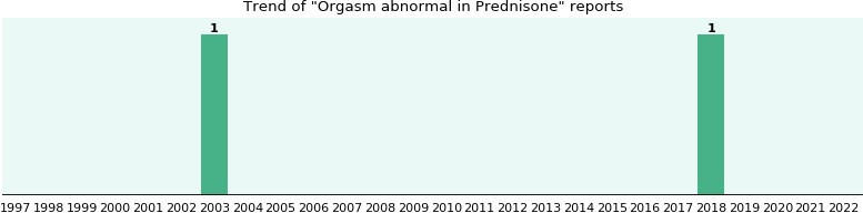 Can prednisone stop orgasm in women