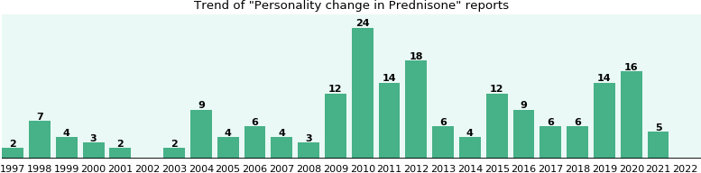 Could Prednisone cause Personality change?