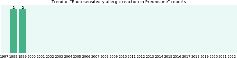 Could Prednisone cause Photosensitivity allergic reaction?