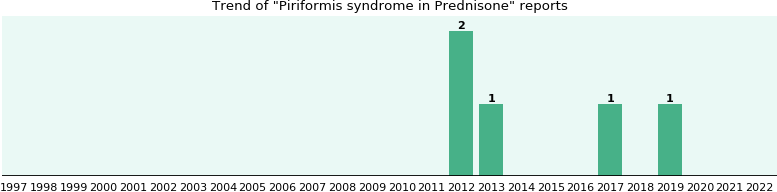 Could Prednisone cause Piriformis syndrome?