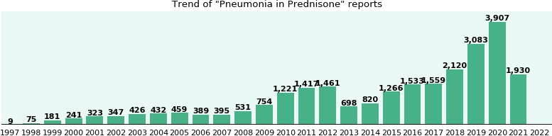 Could Prednisone cause Pneumonia?