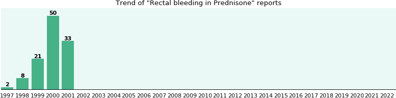 Could Prednisone cause Rectal bleeding?