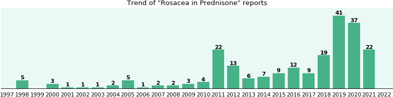 Could Prednisone cause Rosacea?