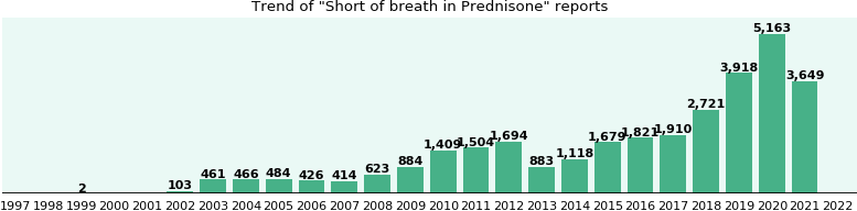 Could Prednisone cause Short of breath?