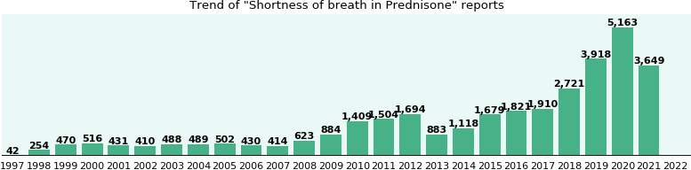 Could Prednisone cause Shortness of breath?