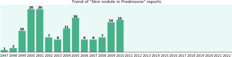 Could Prednisone cause Skin nodule?