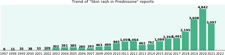Could Prednisone cause Skin rash?