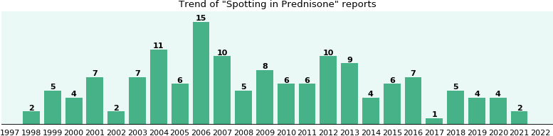Could Prednisone cause Spotting?