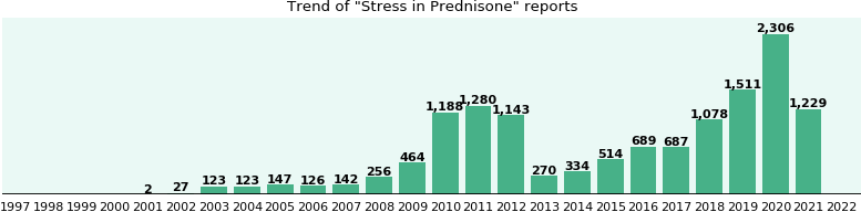 Could Prednisone cause Stress?