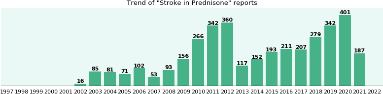 Could Prednisone cause Stroke?