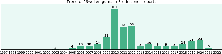 Could Prednisone cause Swollen gums?