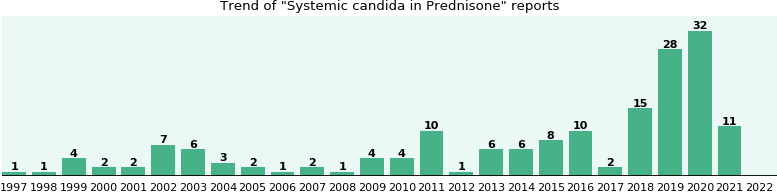 Could Prednisone cause Systemic candida?
