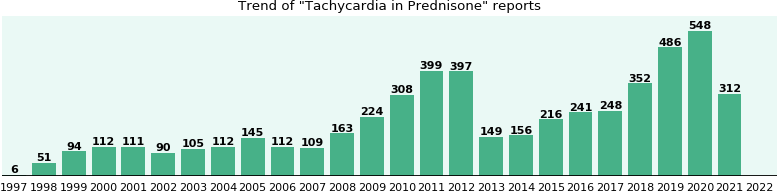 Could Prednisone cause Tachycardia?