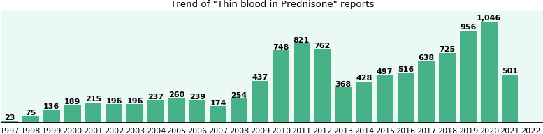 Could Prednisone cause Thin blood?
