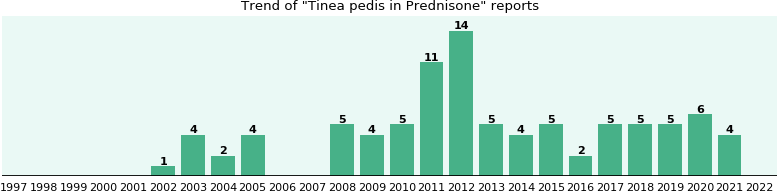 Could Prednisone cause Tinea pedis?