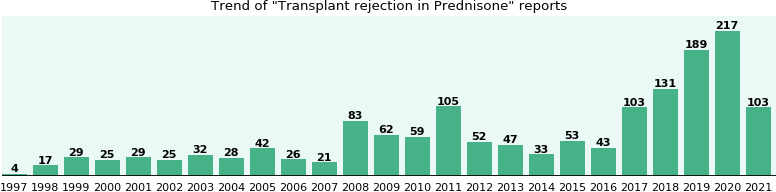 Could Prednisone cause Transplant rejection?